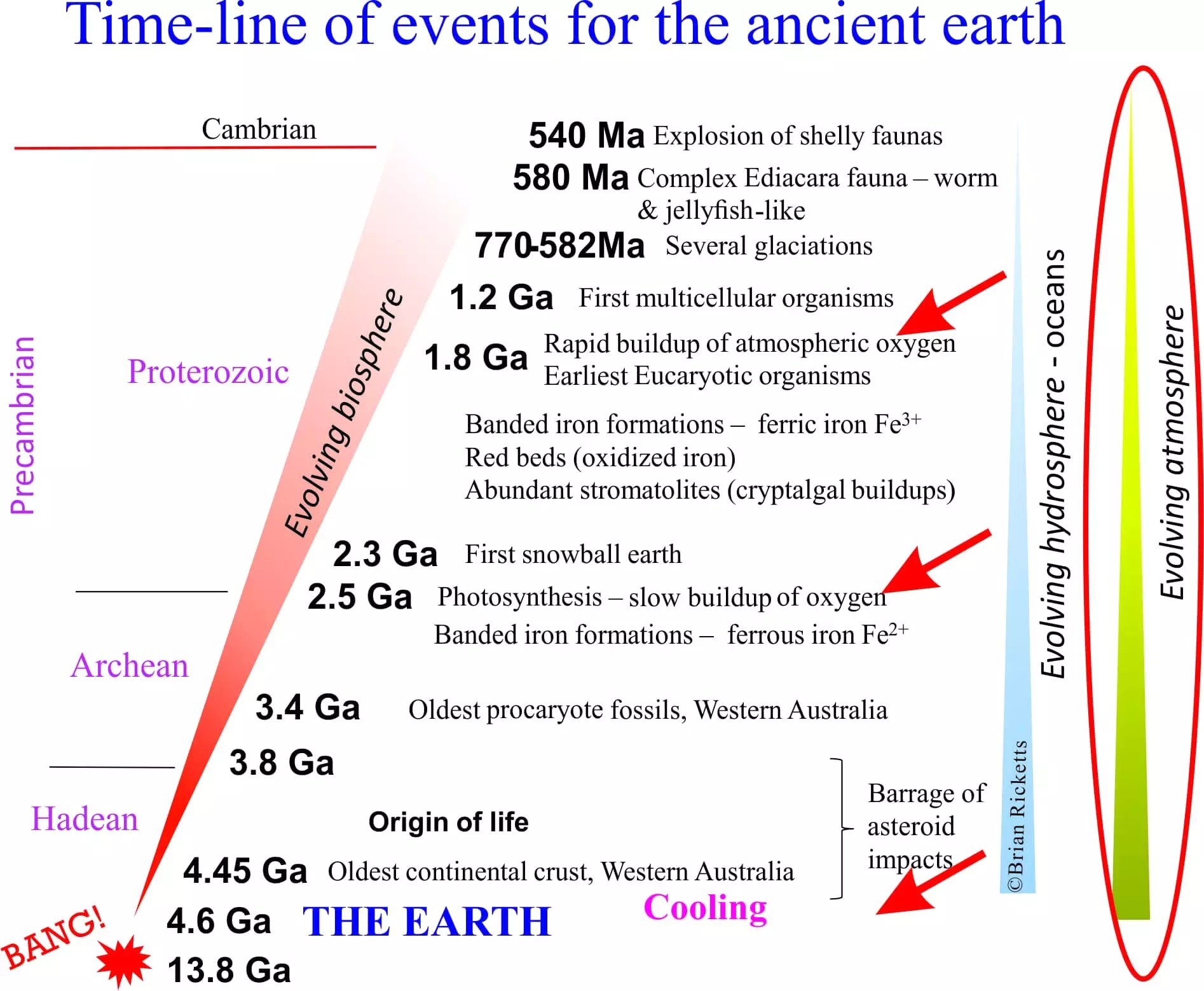 banded iron formation and evolution of the atmosphere Called banded iron formations or bifs seawater, and atmosphere during the evolution of the earth.