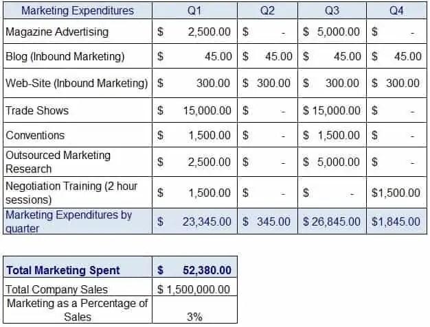 free marketing plan budget templates here marketing plan budget sample