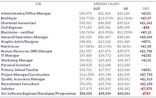 The following is a comparative table showing the median salaries for selected=