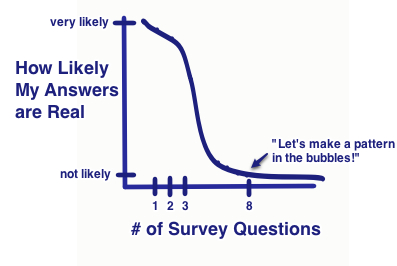 Graph Comic: Number of Questions Vs. Likelyhood of Getting Real Answers