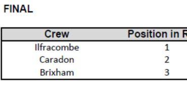 Under 14s regatta results