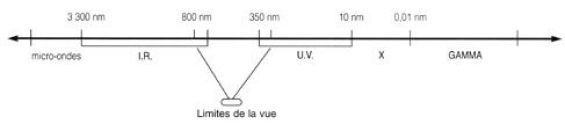 Longueur d'ondes des rayonnements électromagnétiques utilisés
