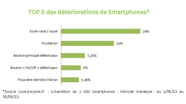 Casse Smartphone