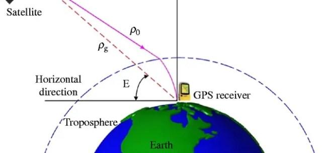 Topospheric Error
