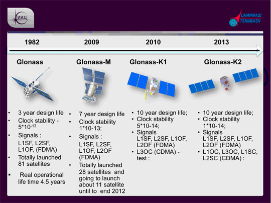 GLONASS Satellite Development