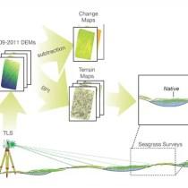 Terrestrial Laser Scanning provides sub-decimeter scale precision in digital elevation models (DEMs) of the tideflat