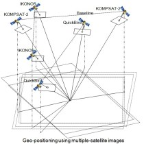 Geo Positioning Accuracy Using Multiple-Satellite Images