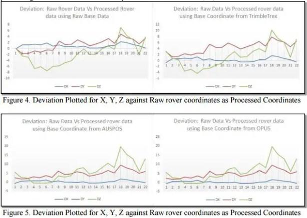 deviation plot