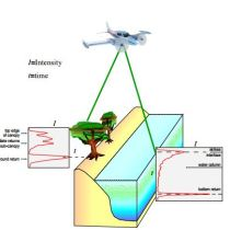 Algorithms used in the Airborne Lidar Processing System