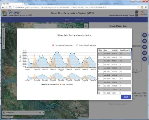 Regional level temporal water spread dynamics. Credit: ISRO