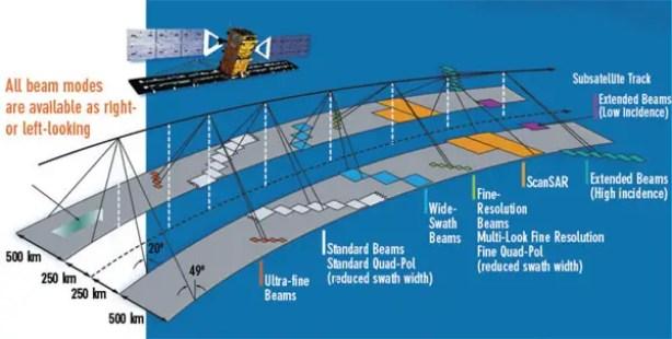 radarsat2-beam-mode-600px-eng