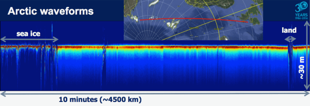 Figure 2. Altimeter waveforms of Sentinel-3A for a pass over the Arctic. The different response to sea ice, land, and open ocean can be seen.