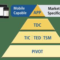 Trimble Pivot Platform Hierarchy