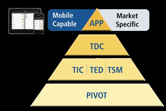 Trimble Pivot Platform Hierarchy-Trimble Pivot Platform