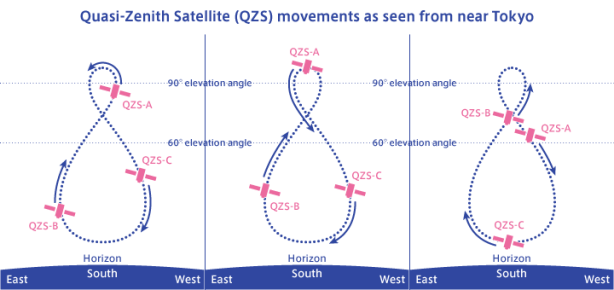 Quasi-Zenith-Satellite