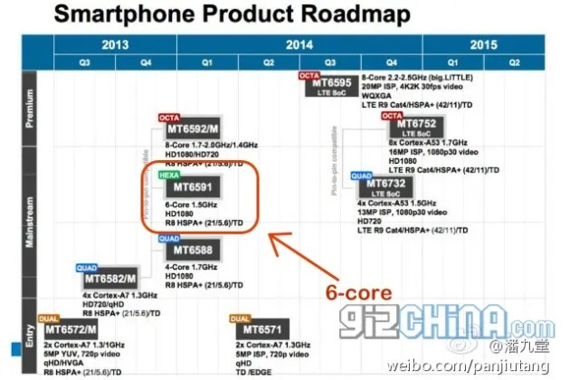 6-core mediatek mt6591 soc roadmap