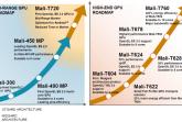 Mali-T720-and-T760-graph