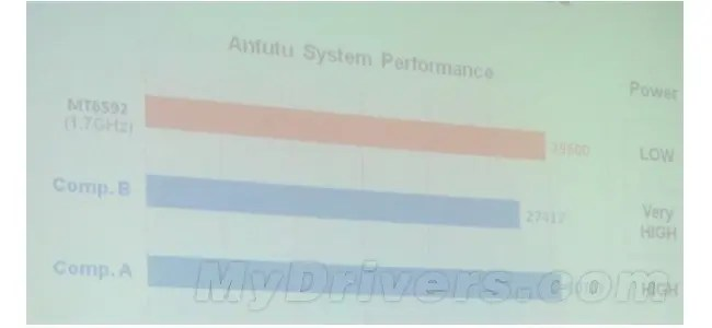 mediatek MT6592 antutu