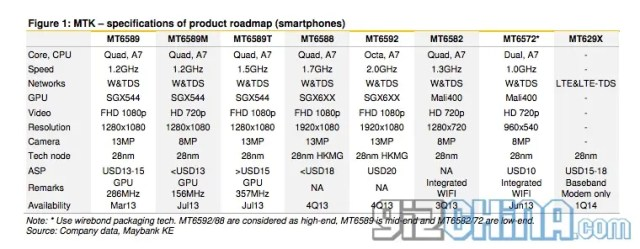 mediatek roadmap 2013-2014 phones
