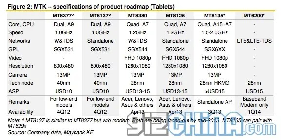 mediatek roadmap tablets Mediatek roadmap tells of new quad core and octa core chipsets for 2013