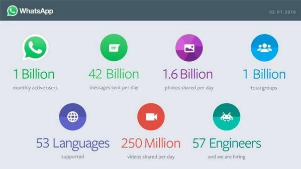 WhatsApp crosses 1 billion users