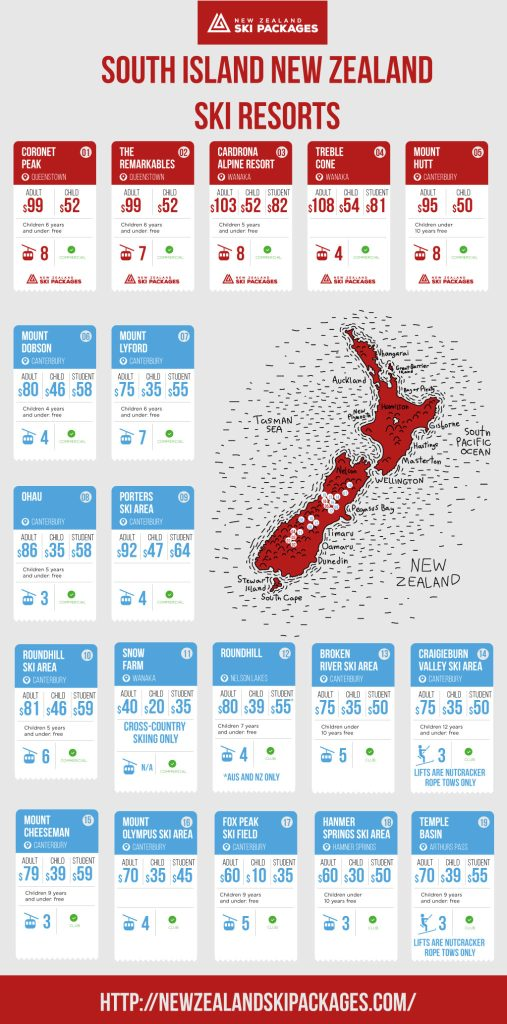 skiing in new zealand infographic
