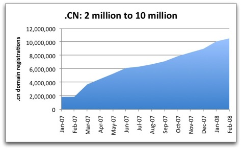 china cctld growth rate