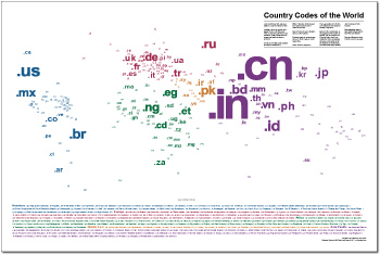 A map of the ccTLDs of the world wide web