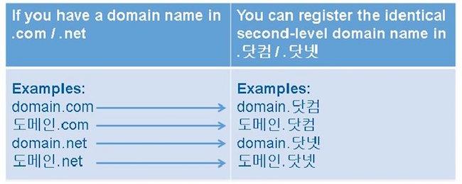 korean_IDNs