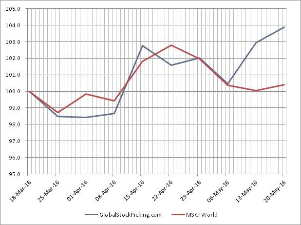 Graph_20160522