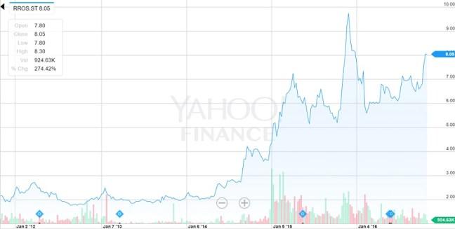 stock-price-rottneros
