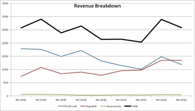 revenue_break_xtep