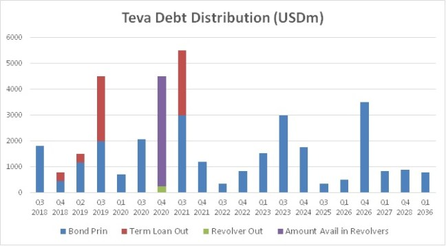 debt_dist_teva