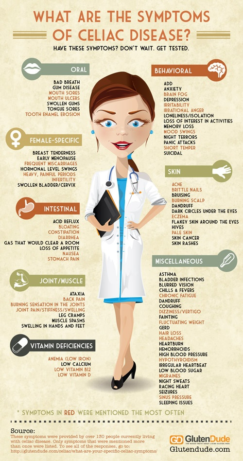 Celiac Disease Symptoms: An Infographic  from The Gluten Dude