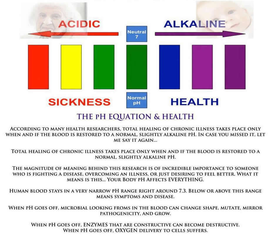 Alkaline or Acidic... What is YOUR Body Swimming In?