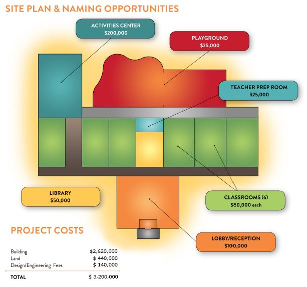 site-plan-and-costs