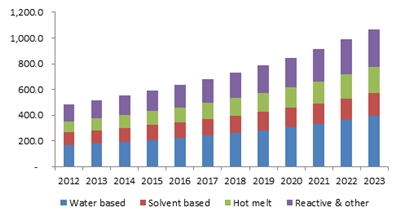 India adhesives market size, by technology, 2012-2023 (USD Million)