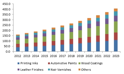 China nitrocellulose market size, by application, (USD Million) 2012-2023