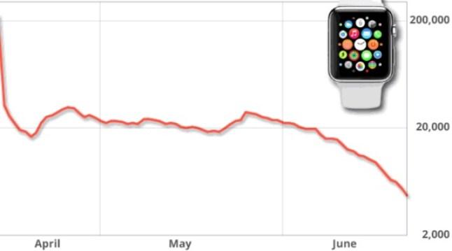 Apple Watch Nachfrage