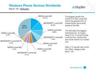 Windows 10 Mobile Statistik