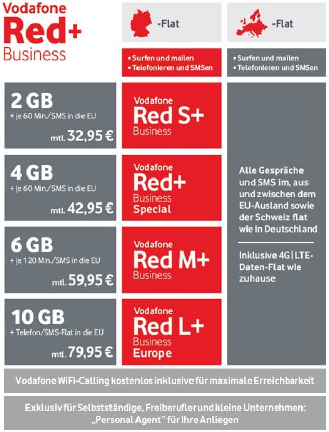 Vodafone Red Business+