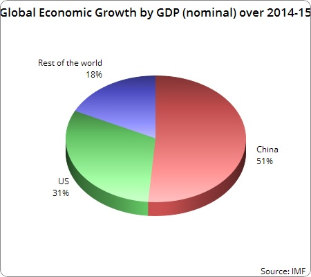 global economic growth by GDP
