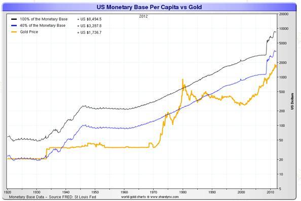 US monetary base per capita vs. gold