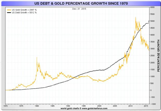 Graph: US Debt & Gold percentage growth since 1970