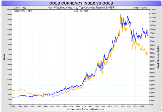 Gold currency index vs Gold