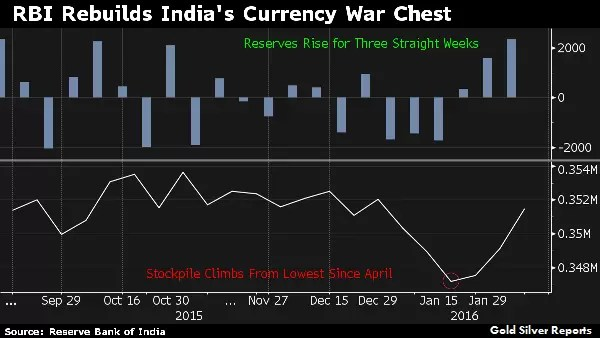 India Rupee, Bonds Drop on Concern Global Funds to Cut Holdings