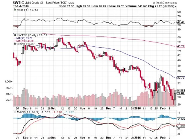 WTI CRUDE-OIL -Watch Low $ 26.95 level, Target $ 30- 34 Levels