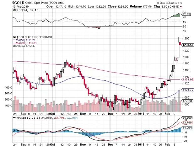 Gold Selling Opportunity at $ 1255 to 1260 Levels