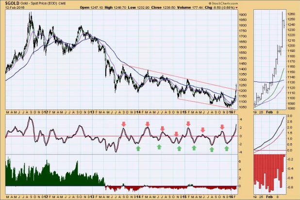 GOLD: Time for Pullback/Consolidation? 1