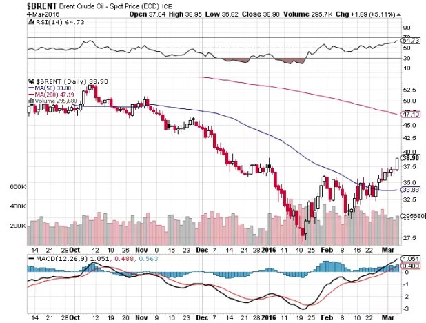 Brent Crude above $32.30 Target $42.20 to $47.80